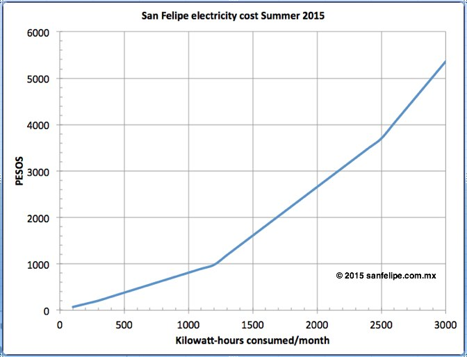 Residential Electricity Costs Including Iva